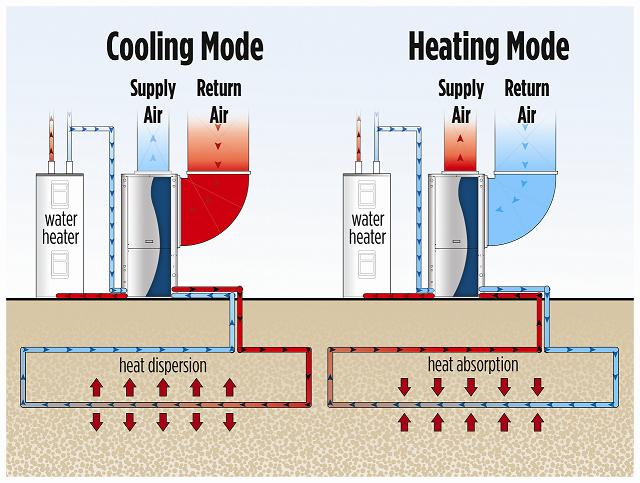 water heating with geothermal